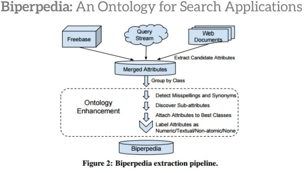 biperpedia-ontology-for-search-applications