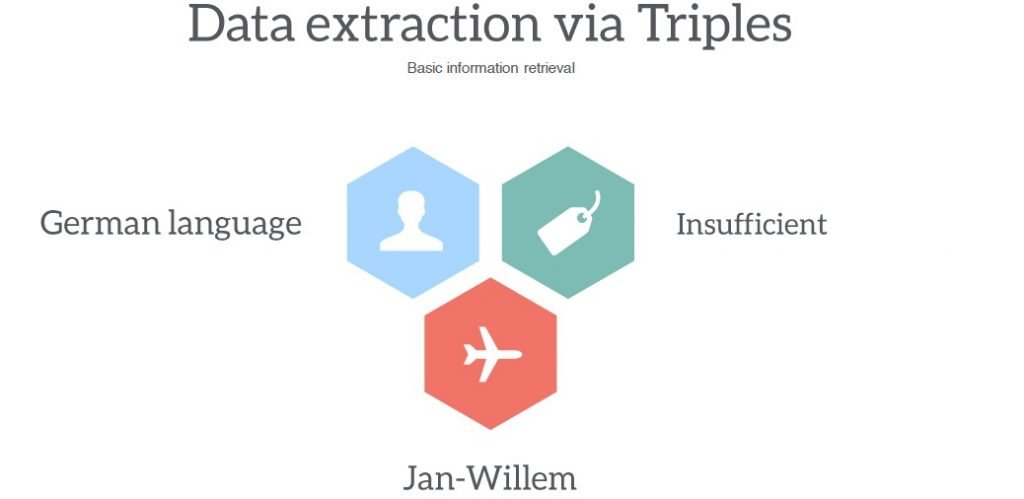 Data extraction via triples