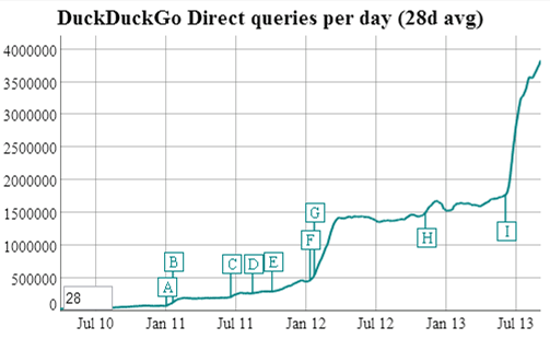 duckduckgo-queries-per-day