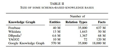 schema=based-knowledge-bases