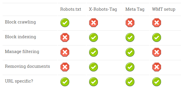 Search Robot Management Cheatsheet