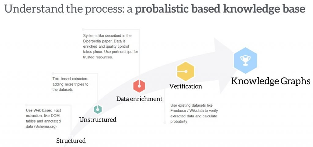 understanding-the-knowledge-graph-process
